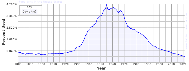 statistic of name used - david / 다윗 이름 사용 숫자 통계