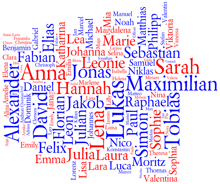 Tag cloud for the Most Popular Names for Births in Austria 2010