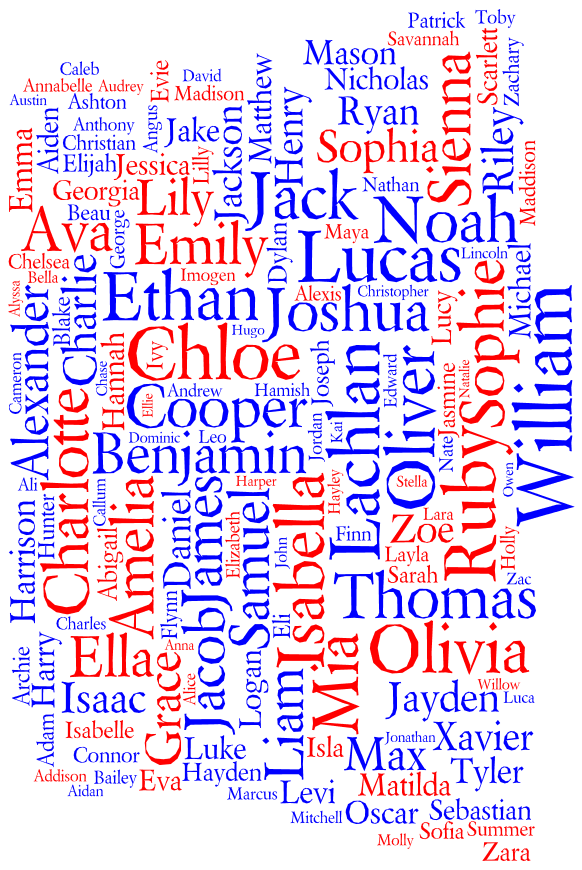 Tag cloud for the Most Popular Names for Births in Australia (New South Wales) 2011