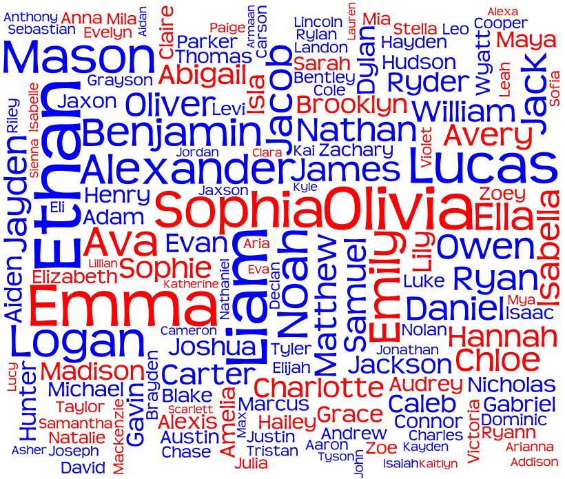 Popular Names in Canada (British Columbia) 2012 - Behind ...