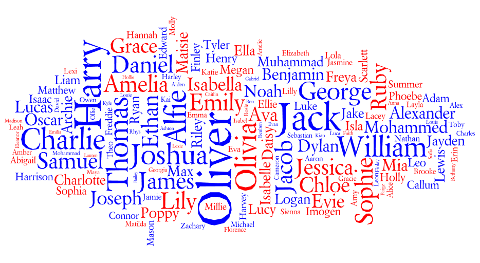 Tag cloud for the Most Popular Names for Births in England and Wales 2010