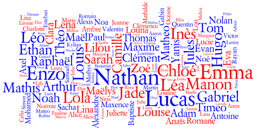 Tag cloud for the Most Popular Names for Births in France 2010