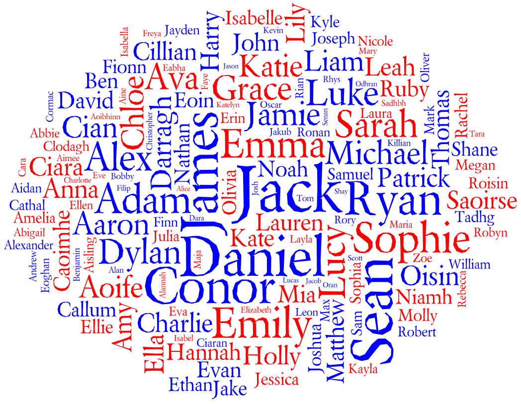 Tag cloud for the Most Popular Names for Births in Ireland 2010