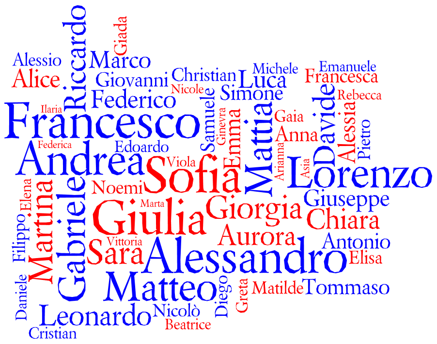 Tag cloud for the Most Popular Names for Births in Italy 2010