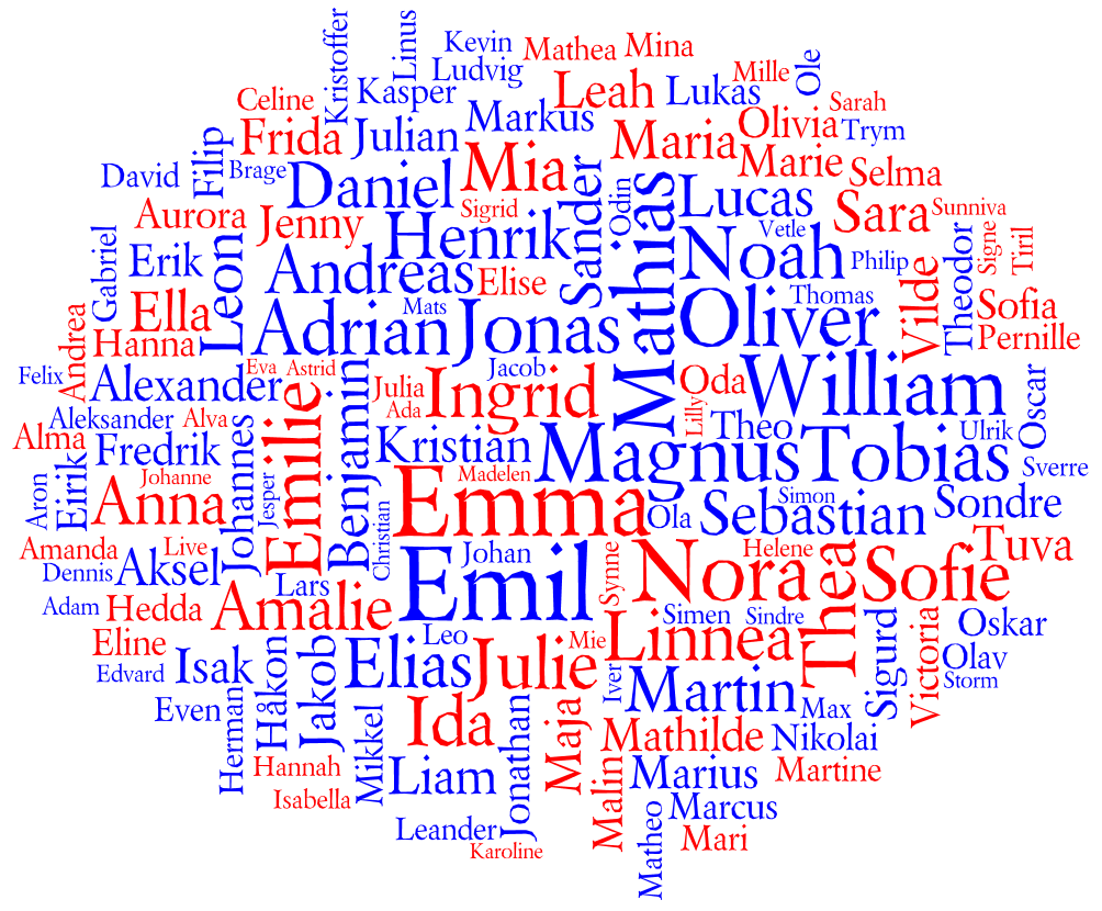 Tag cloud for the Most Popular Names for Births in Norway 2011