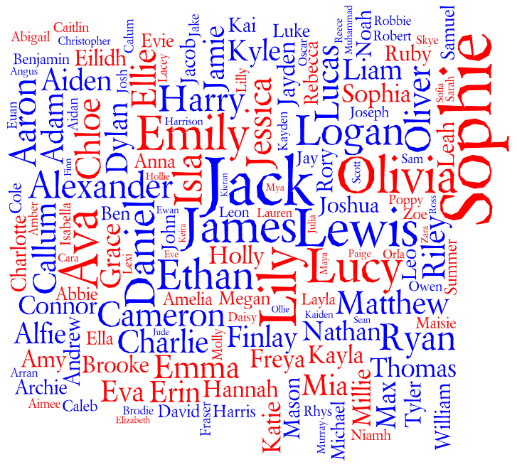 Tag cloud for the Most Popular Names for Births in Scotland 2011