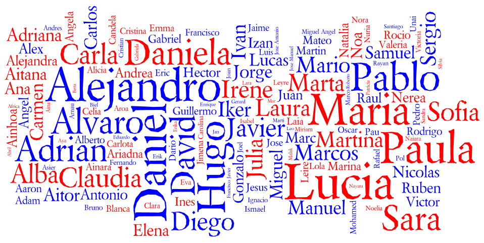 Tag cloud for the Most Popular Names for Births in Spain 2010