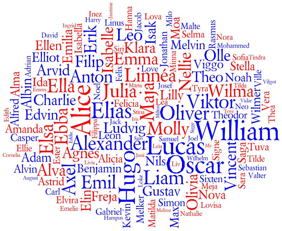 Tag cloud for the Most Popular Names for Births in Sweden 2011
