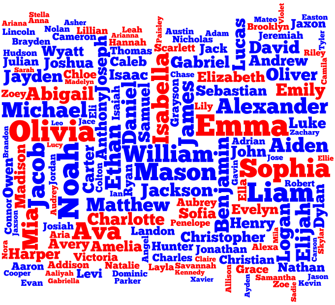 Tag cloud for the Popular Names in the United States 2015